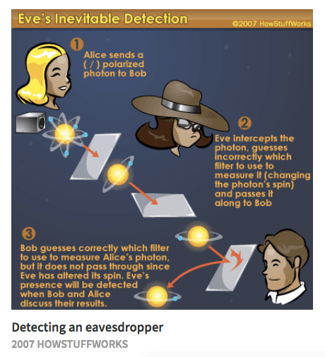 A diagram from 2007 demonstrating interception in quantum cryptology, with Alice, Bob, and Eve.