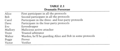 Table of dramatis personae
